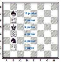 valor-piezas-ajedrez